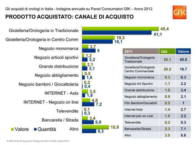 Estratto Consumer Orologi 2012